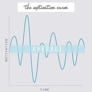 motivation curve