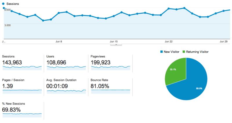 Google Analytics Traffice
