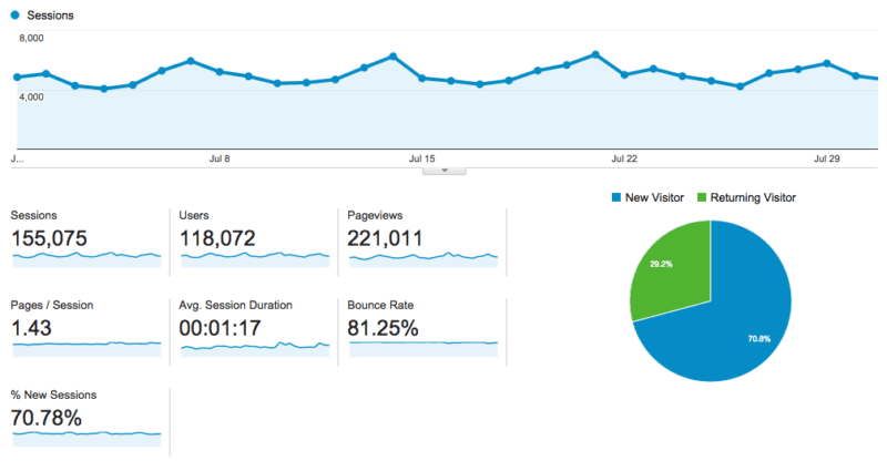 Traffic Google Analytics
